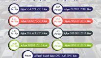 أكثر من 37 مليار دولار فاتورة استيراد السيارات في الجزائر خلال 13 سنة !!